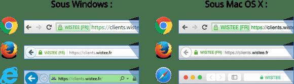illustration cadenas certificat ssl sur les différents navigateurs